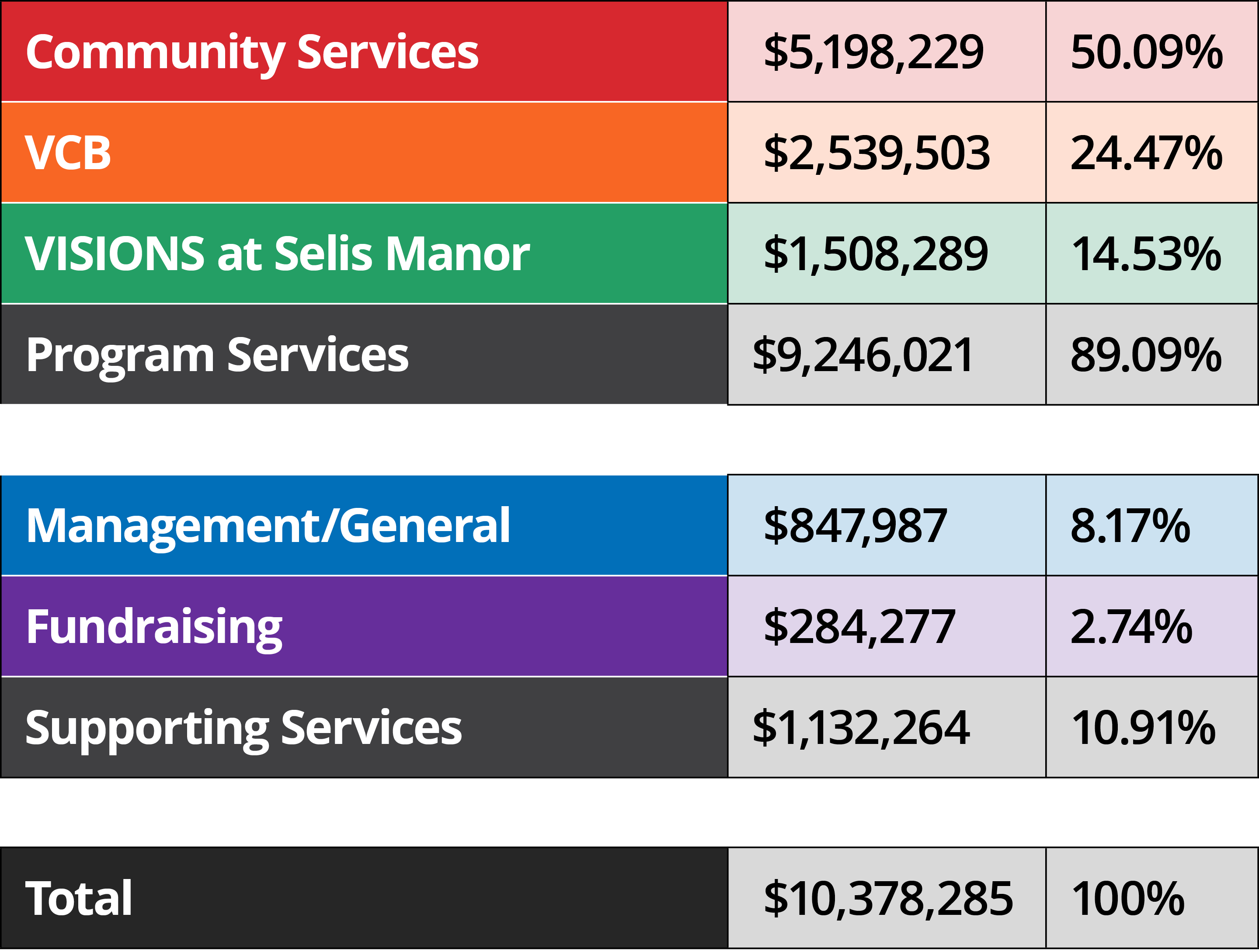 Graphic of a table outlining VISIONS expenses. From top to bottom, Community Services: 50.09%, $5,198,229. VCB: 24.47%, $2,539,503. VISIONS at Selis Manor: 14.53%, $1,508,289. Total Program Services: 89.09%. $9,246,021. Management and General, 8.17%, $847,987. Fundraising, 2.74%, $284,277. Total Supporting Services, 10.91%, $1,132,264. Total: 100%. $10,378,285