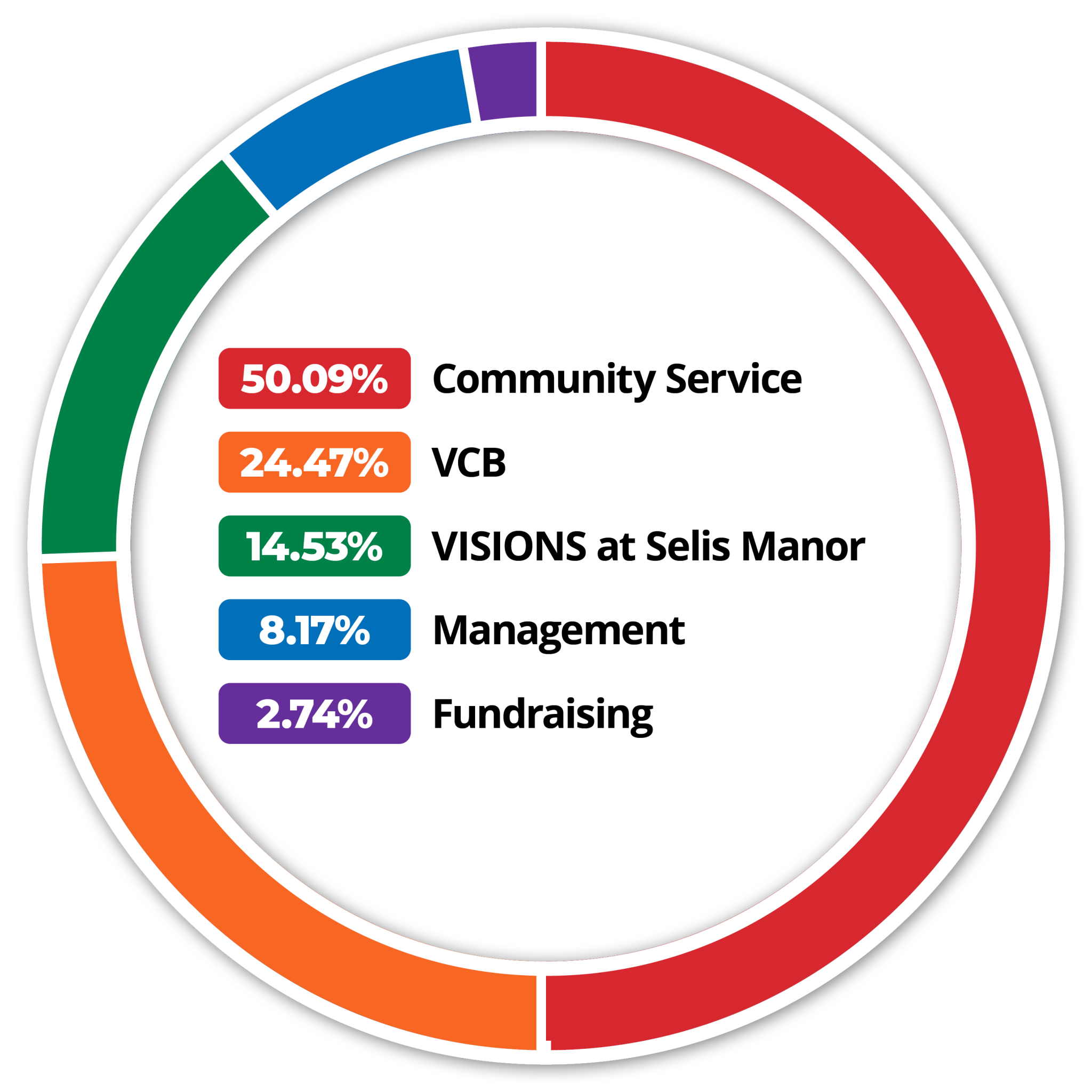 Donut chart representing VISIONS expenses. 50.09%, Red: Community Services. 24.47%, Orange: VISIONS Center on Blindness. 14.53%, Green: VISIONS at Selis Manor. 8.17%, Blue: Management. 2.74%, Purple: Fundraising.