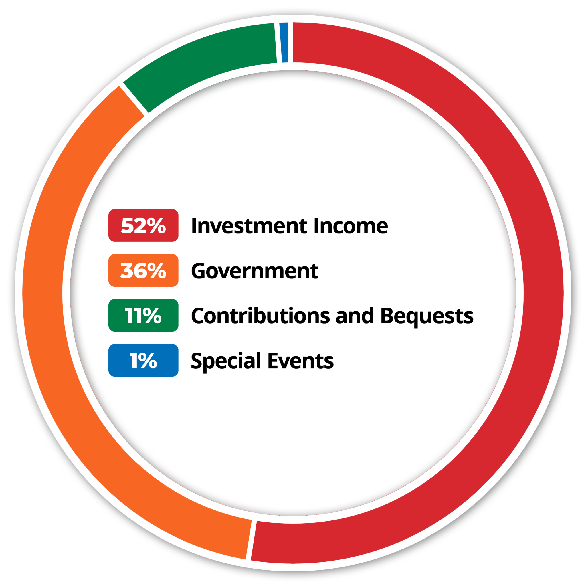 Donut chart representing VISIONS revenue sources, 52%, Red: Investment income. 36%, Orange: Government. 11%, Green: Contributions and Bequests. 1%, Blue: Special events.
